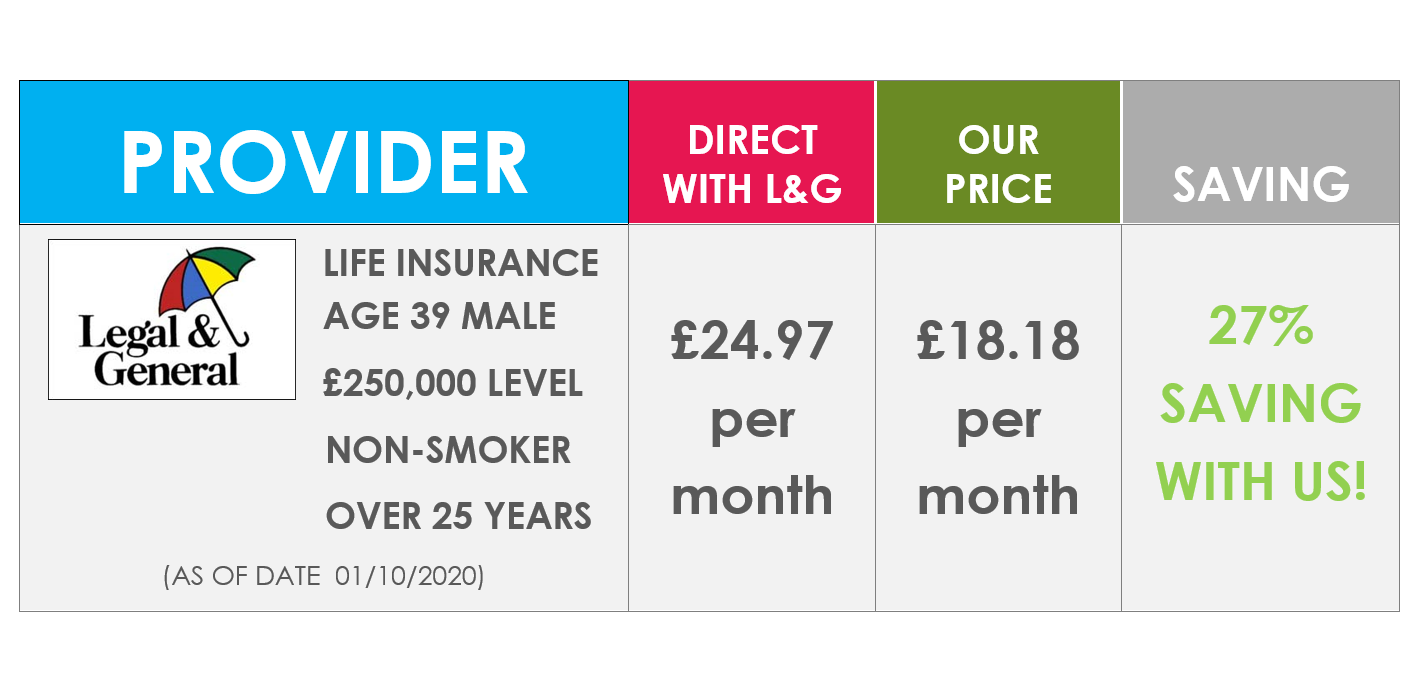 Compare Life Insurance Quotes UK